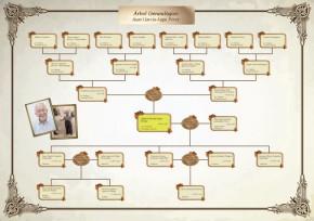 Plantilla  Arbol Genealogico 1